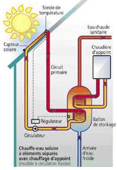 chauffe eau solaire et heures creuses